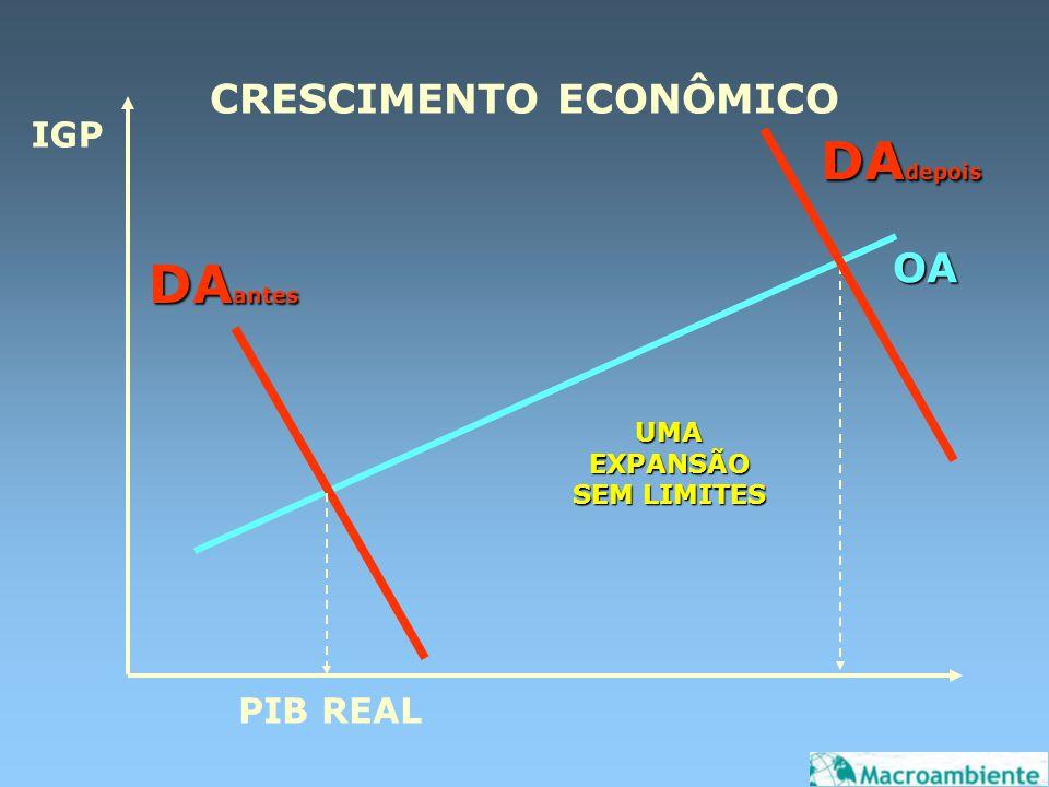 CRESCIMENTO ECONÔMICO IGP PIB REAL OA DA antes UMA EXPANSÃO SEM LIMITES DA depois