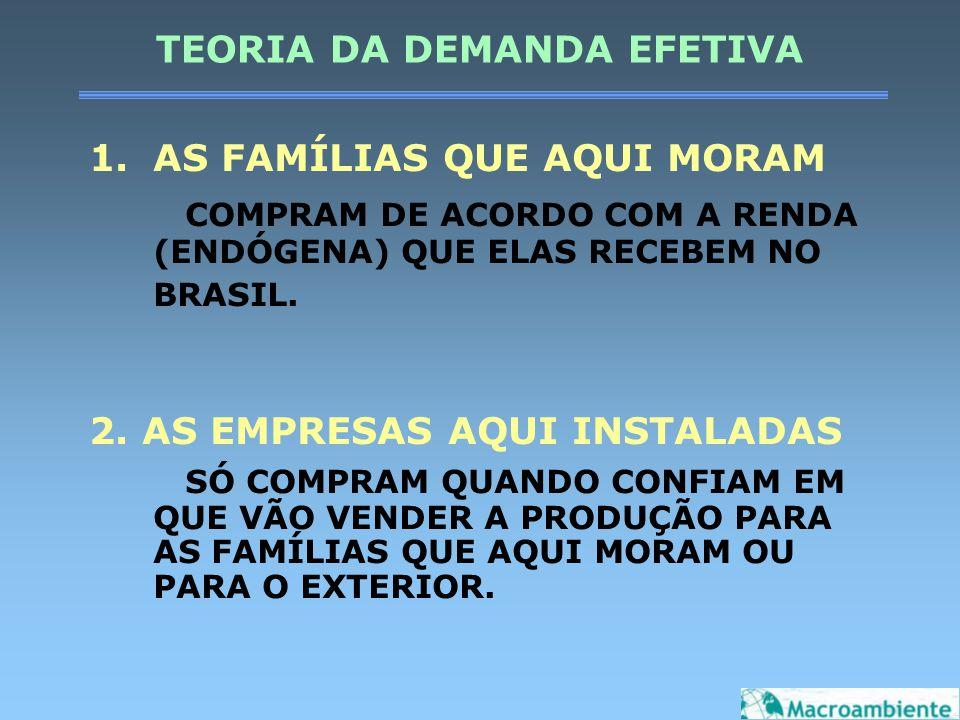TEORIA DA DEMANDA EFETIVA 1.AS FAMÍLIAS QUE AQUI MORAM COMPRAM DE ACORDO COM A RENDA (ENDÓGENA) QUE ELAS RECEBEM NO BRASIL. 2. AS EMPRESAS AQUI INSTAL