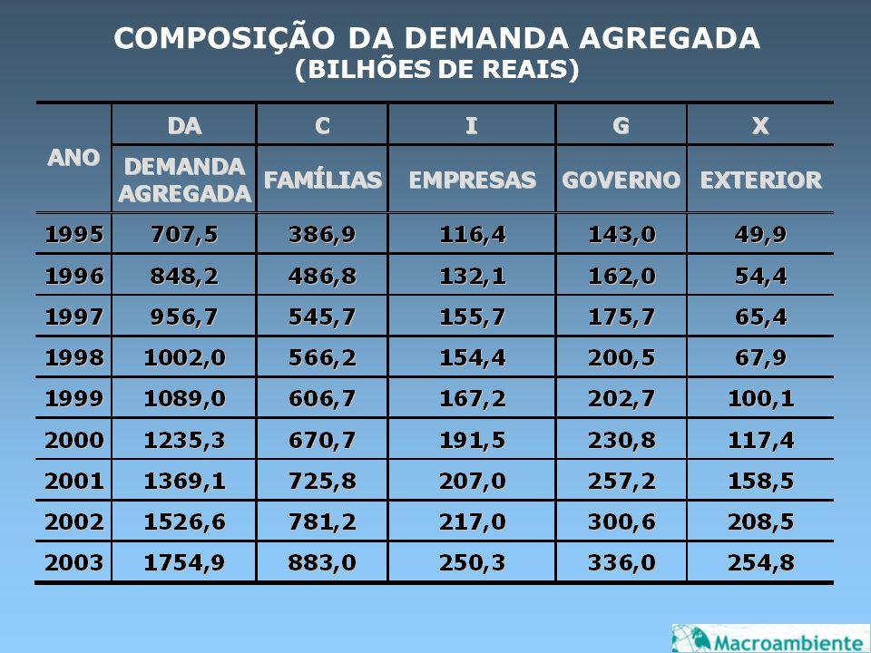 TEORIA DA DEMANDA EFETIVA EM CONSEQÜÊNCIA DA POLÍTICA DE EXPANSÃO DA DEMANDA AGREGADA O PAÍS CRESCE