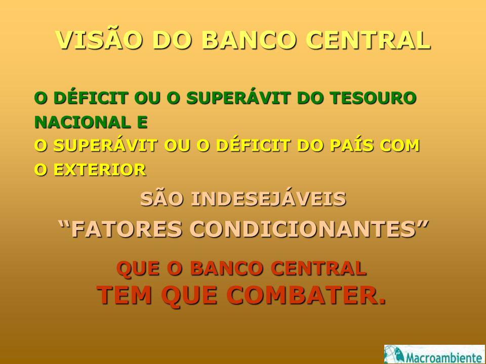 VISÃO DO BANCO CENTRAL O DÉFICIT OU O SUPERÁVIT DO TESOURO NACIONAL E O SUPERÁVIT OU O DÉFICIT DO PAÍS COM O EXTERIOR SÃO INDESEJÁVEIS FATORES CONDICIONANTES QUE O BANCO CENTRAL TEM QUE COMBATER.