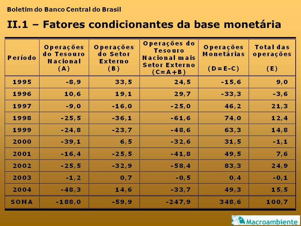 Boletim do Banco Central do Brasil II.1 – Fatores condicionantes da base monetária