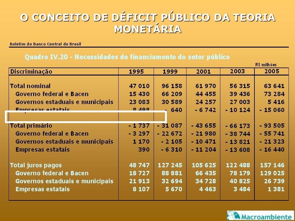 O CONCEITO DE DÉFICIT PÚBLICO DA TEORIA MONETÁRIA