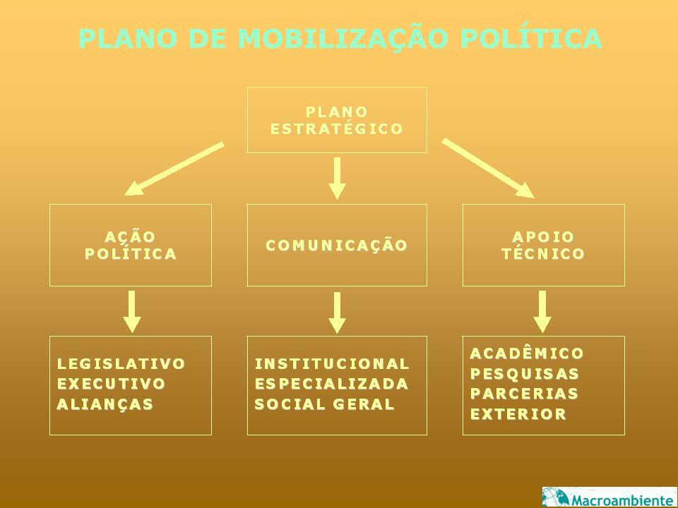 PLANO DE MOBILIZAÇÃO POLÍTICA
