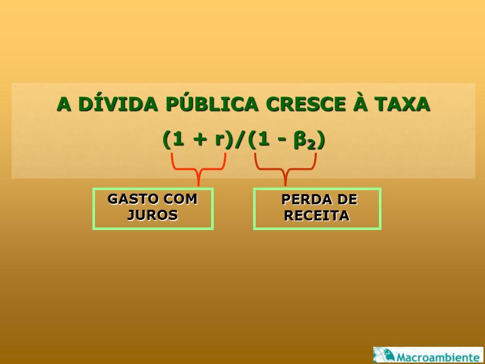 A DÍVIDA PÚBLICA CRESCE À TAXA (1 + r)/(1 - β 2 ) GASTO COM JUROS PERDA DE RECEITA PERDA DE RECEITA