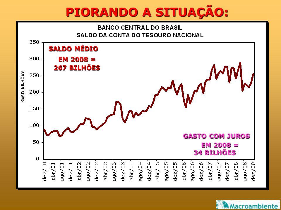 GASTO COM JUROS EM 2008 = 34 BILHÕES SALDO MÉDIO EM 2008 = 267 BILHÕES PIORANDO A SITUAÇÃO: