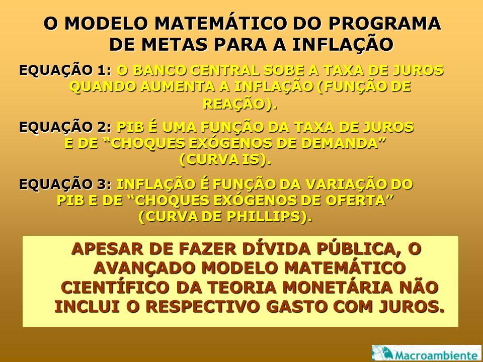 O MODELO MATEMÁTICO DO PROGRAMA DE METAS PARA A INFLAÇÃO EQUAÇÃO 1: O BANCO CENTRAL SOBE A TAXA DE JUROS QUANDO AUMENTA A INFLAÇÃO (FUNÇÃO DE REAÇÃO).