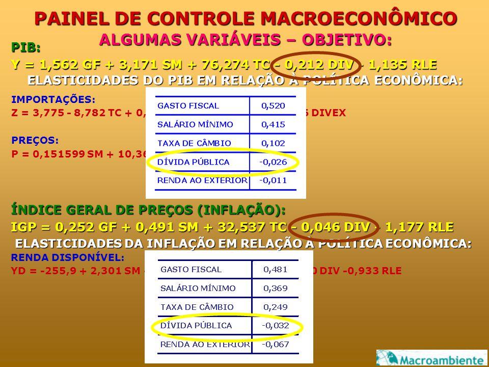 PAINEL DE CONTROLE MACROECONÔMICO PIB: Y = 1,562 GF + 3,171 SM + 76,274 TC - 0,212 DIV - 1,135 RLE ALGUMAS VARIÁVEIS – OBJETIVO: IMPORTAÇÕES: Z = 3,775 - 8,782 TC + 0,118 GF - 0,0170 DIV + 0,2546 DIVEX PREÇOS: P = 0,151599 SM + 10,36518 TC + 0,481644 GF ÍNDICE GERAL DE PREÇOS (INFLAÇÃO): IGP = 0,252 GF + 0,491 SM + 32,537 TC - 0,046 DIV - 1,177 RLE RENDA DISPONÍVEL: YD = -255,9 + 2,301 SM + 89,569 TC + 2,483 GF -0,0580 DIV -0,933 RLE ELASTICIDADES DO PIB EM RELAÇÃO À POLÍTICA ECONÔMICA: ELASTICIDADES DA INFLAÇÃO EM RELAÇÃO À POLÍTICA ECONÔMICA: