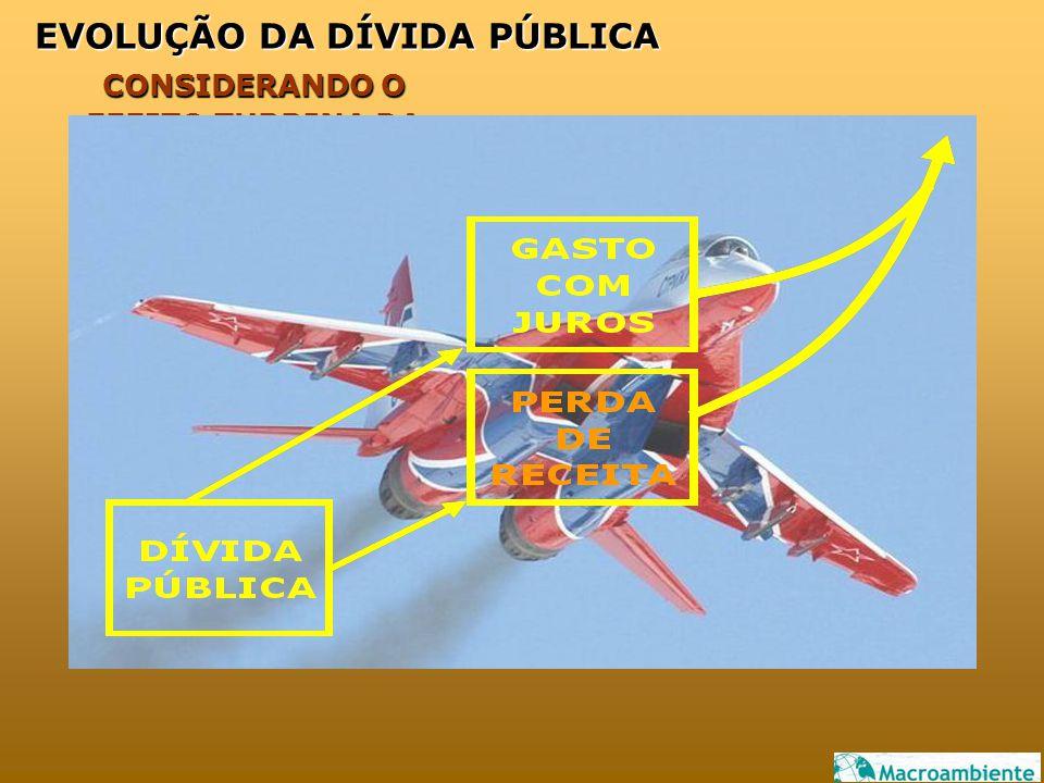 CONSIDERANDO O EFEITO TURBINA DA POLÍTICA MONETÁRIA POLÍTICA MONETÁRIA EVOLUÇÃO DA DÍVIDA PÚBLICA