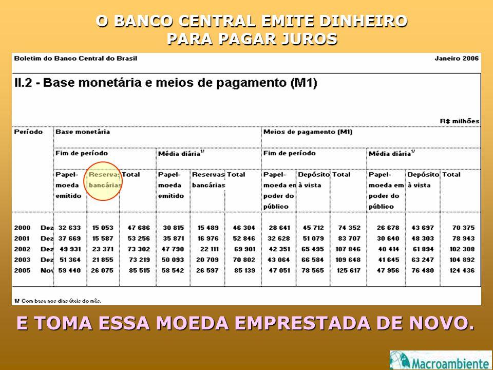 O BANCO CENTRAL EMITE DINHEIRO PARA PAGAR JUROS E TOMA ESSA MOEDA EMPRESTADA DE NOVO.