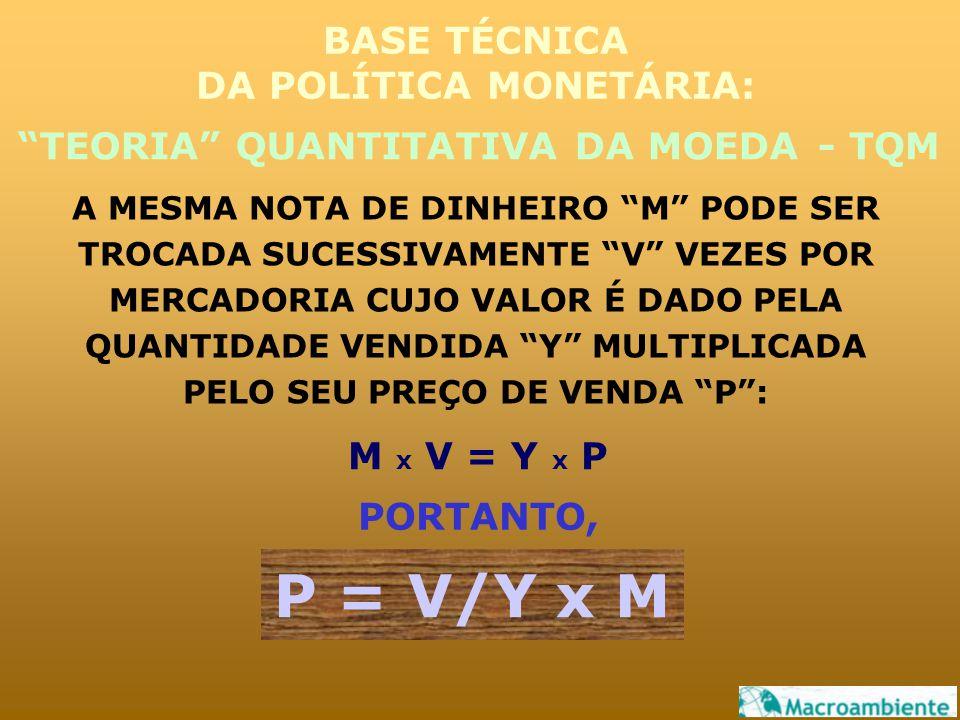 A MESMA NOTA DE DINHEIRO M PODE SER TROCADA SUCESSIVAMENTE V VEZES POR MERCADORIA CUJO VALOR É DADO PELA QUANTIDADE VENDIDA Y MULTIPLICADA PELO SEU PREÇO DE VENDA P : TEORIA QUANTITATIVA DA MOEDA BASE TÉCNICA DA POLÍTICA MONETÁRIA: M x V = Y x P PORTANTO, P = V/Y x M - TQM