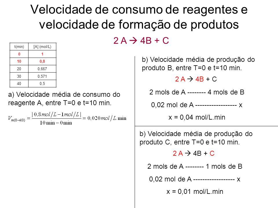 Velocidade de consumo de reagentes e velocidade de formação de produtos t(min)[A] (mol/L) 01 100,8 200,667 300,571 400,5 2 A  4B + C a) Velocidade média de consumo do reagente A, entre T=0 e t=10 min.