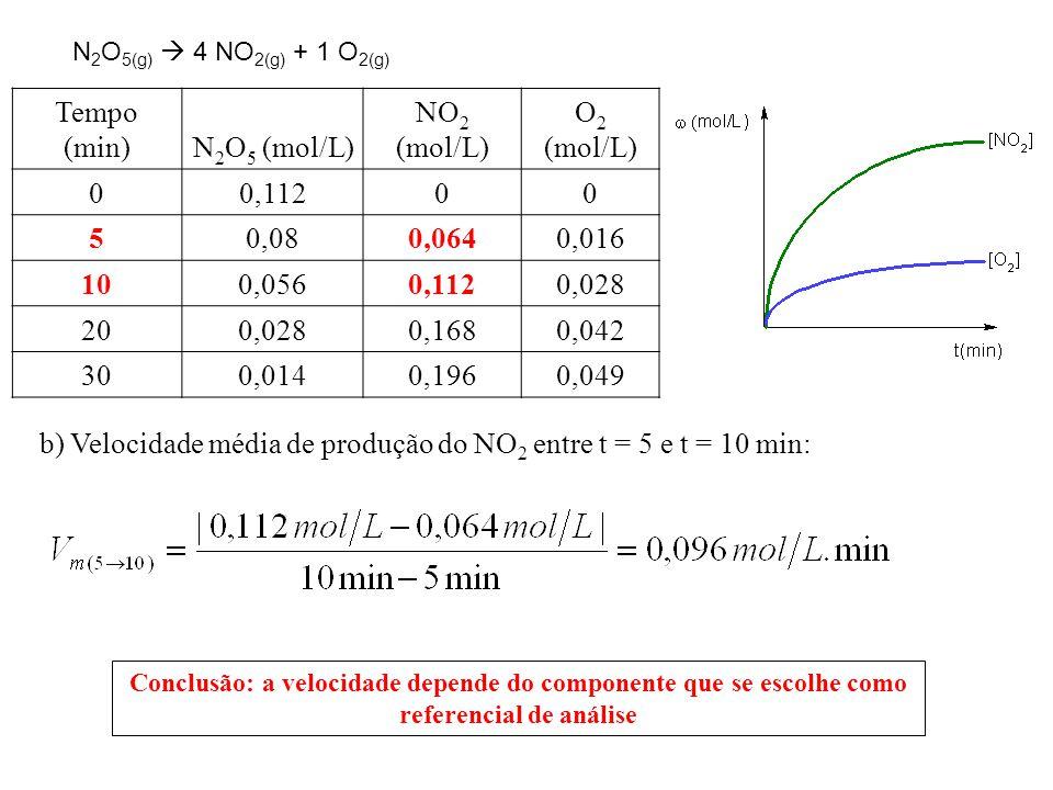 Tempo (min)N 2 O 5 (mol/L) NO 2 (mol/L) O 2 (mol/L) 00,11200 50,080,0640,016 100,0560,1120,028 200,0280,1680,042 300,0140,1960,049 b) Velocidade média de produção do NO 2 entre t = 5 e t = 10 min: N 2 O 5(g)  4 NO 2(g) + 1 O 2(g) Conclusão: a velocidade depende do componente que se escolhe como referencial de análise