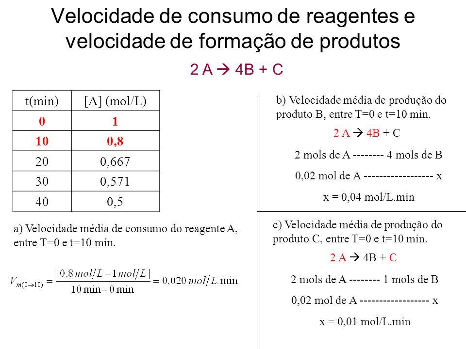 Velocidade de consumo de reagentes e velocidade de formação de produtos t(min)[A] (mol/L) 01 100,8 200,667 300,571 400,5 2 A  4B + C a) Velocidade mé