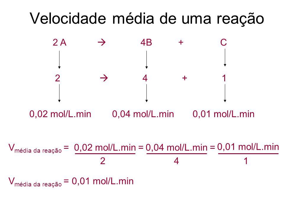 2 A  4B + C Velocidade média de uma reação 2  4 + 1 0,02 mol/L.min0,04 mol/L.min0,01 mol/L.min V média da reação =0,02 mol/L.min=0,04 mol/L.min= 0,0