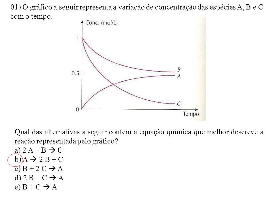 01) O gráfico a seguir representa a variação de concentração das espécies A, B e C com o tempo. Qual das alternativas a seguir contém a equação químic