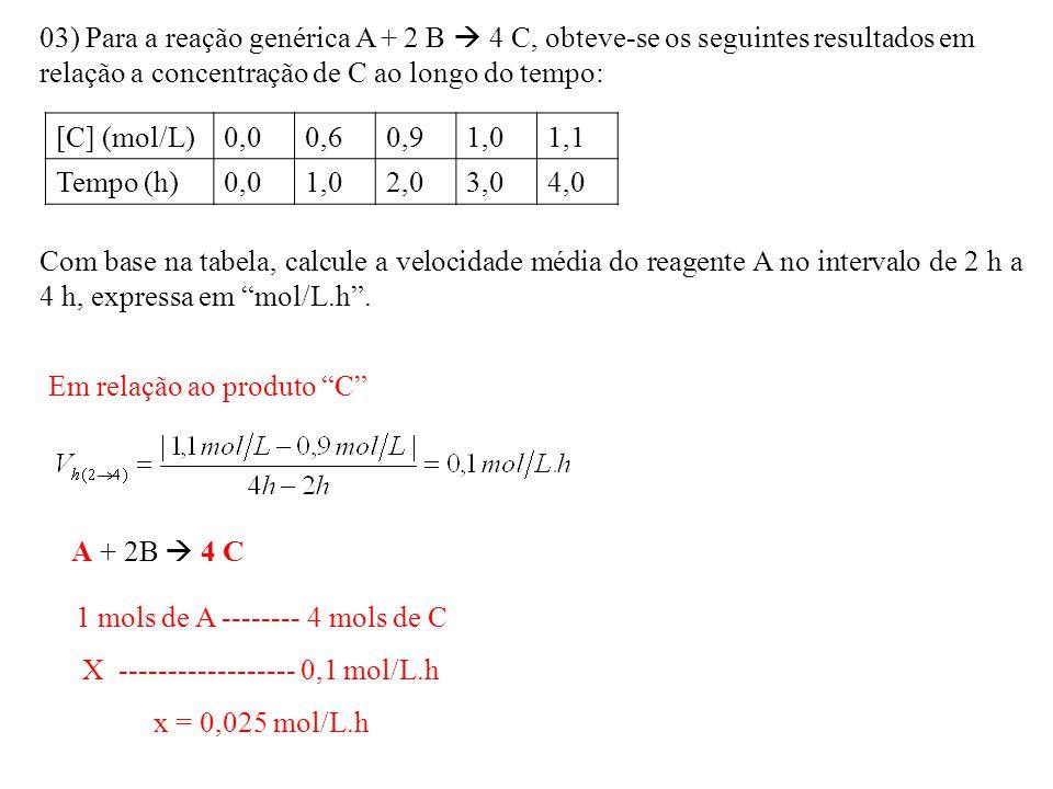 03) Para a reação genérica A + 2 B  4 C, obteve-se os seguintes resultados em relação a concentração de C ao longo do tempo: [C] (mol/L)0,00,60,91,01