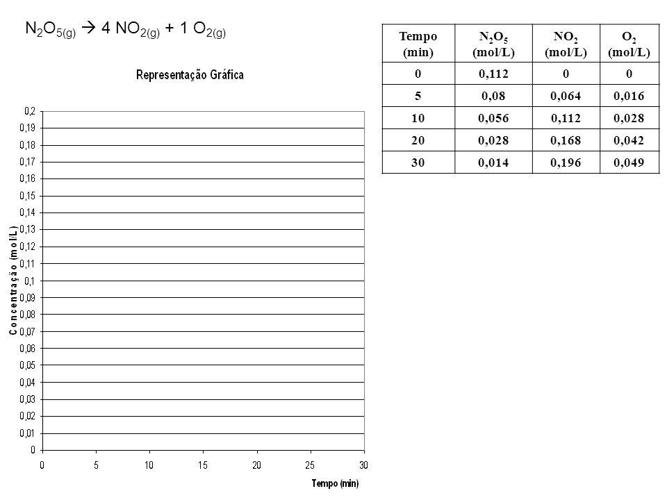 N 2 O 5(g)  4 NO 2(g) + 1 O 2(g) Tempo (min) N 2 O 5 (mol/L) NO 2 (mol/L) O 2 (mol/L) 00,11200 50,080,0640,016 100,0560,1120,028 200,0280,1680,042 30