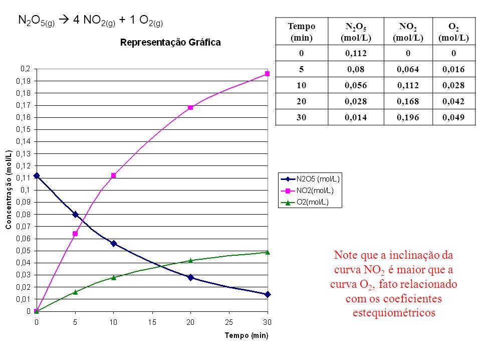 Note que a inclinação da curva NO 2 é maior que a curva O 2, fato relacionado com os coeficientes estequiométricos N 2 O 5(g)  4 NO 2(g) + 1 O 2(g) Tempo (min) N 2 O 5 (mol/L) NO 2 (mol/L) O 2 (mol/L) 00,11200 50,080,0640,016 100,0560,1120,028 200,0280,1680,042 300,0140,1960,049