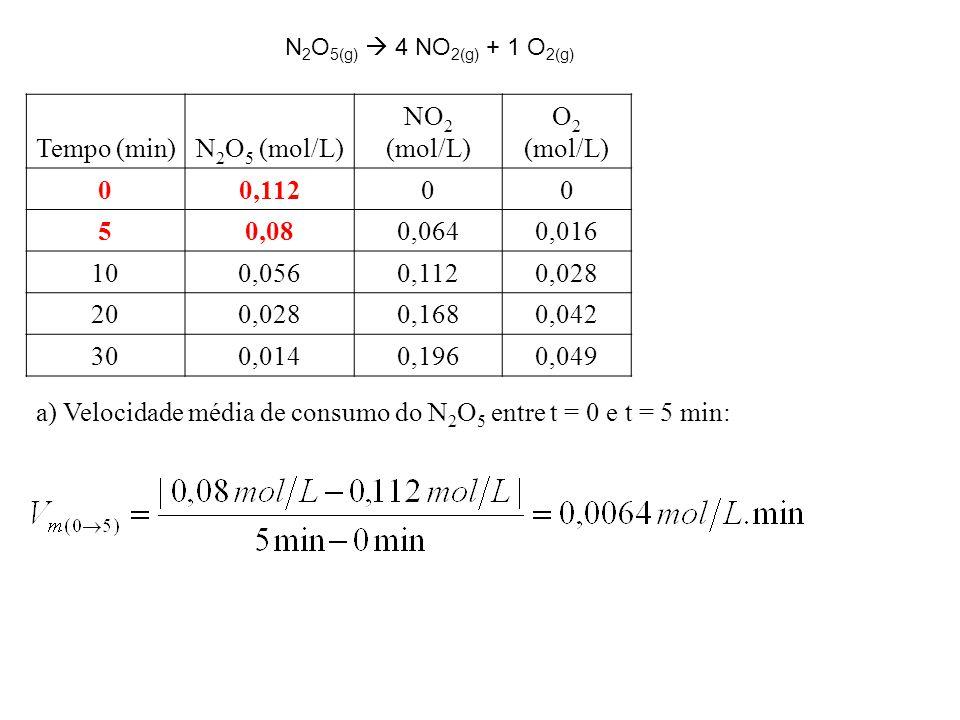 Tempo (min)N 2 O 5 (mol/L) NO 2 (mol/L) O 2 (mol/L) 00,11200 50,080,0640,016 100,0560,1120,028 200,0280,1680,042 300,0140,1960,049 a) Velocidade média de consumo do N 2 O 5 entre t = 0 e t = 5 min: N 2 O 5(g)  4 NO 2(g) + 1 O 2(g)