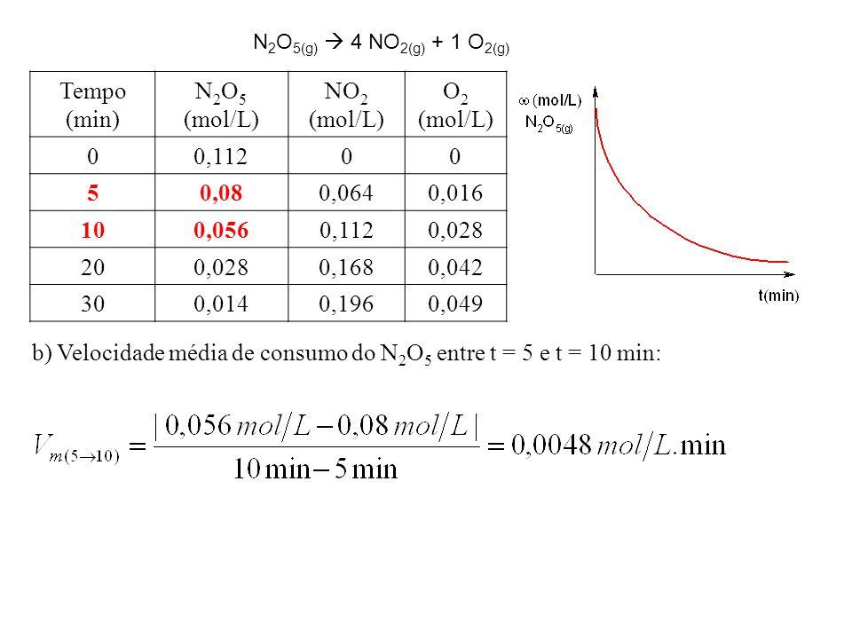 Tempo (min) N 2 O 5 (mol/L) NO 2 (mol/L) O 2 (mol/L) 00,11200 50,080,0640,016 100,0560,1120,028 200,0280,1680,042 300,0140,1960,049 b) Velocidade média de consumo do N 2 O 5 entre t = 5 e t = 10 min: N 2 O 5(g)  4 NO 2(g) + 1 O 2(g)