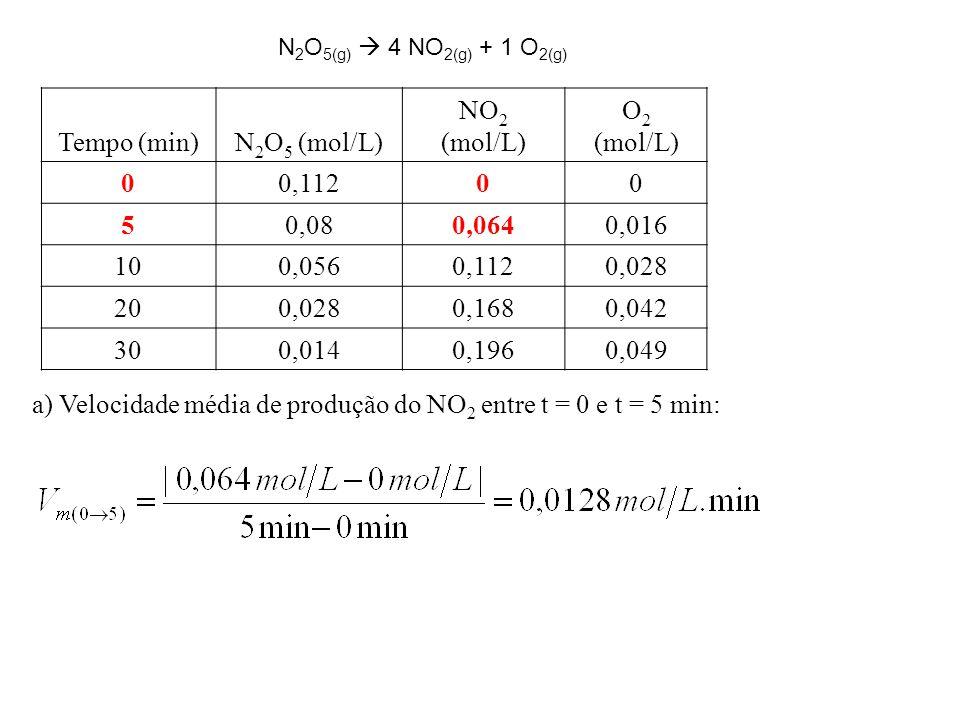 Tempo (min)N 2 O 5 (mol/L) NO 2 (mol/L) O 2 (mol/L) 00,11200 50,080,0640,016 100,0560,1120,028 200,0280,1680,042 300,0140,1960,049 a) Velocidade média de produção do NO 2 entre t = 0 e t = 5 min: N 2 O 5(g)  4 NO 2(g) + 1 O 2(g)