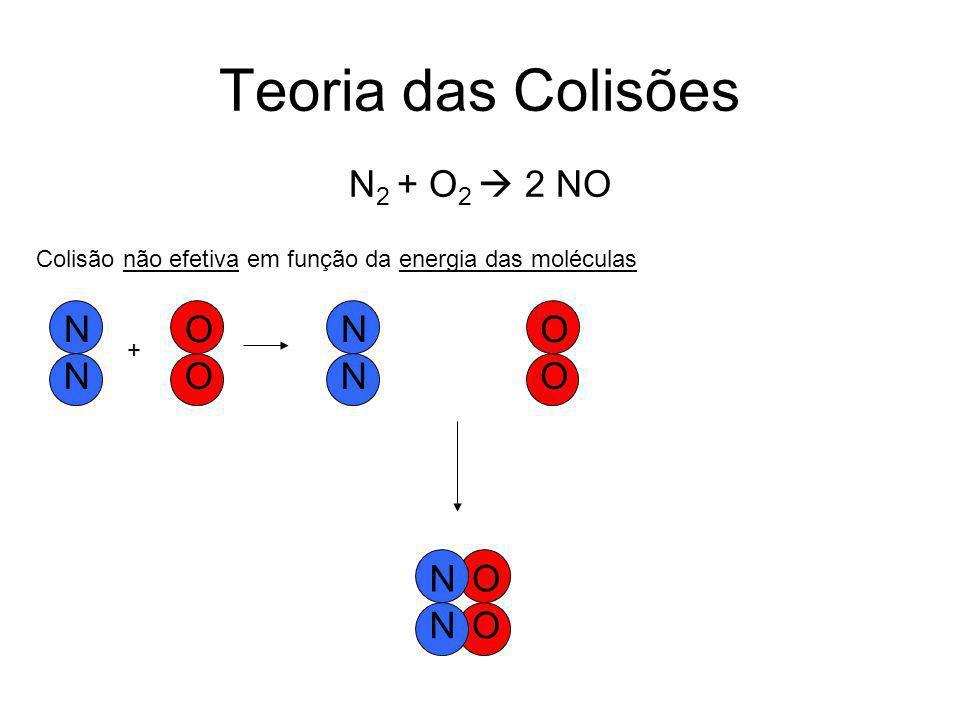 Teoria das Colisões O O N N Colisão não efetiva em função da energia das moléculas + O O N N O O N N N 2 + O 2  2 NO