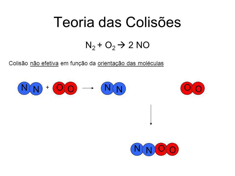 Teoria das Colisões O O N N Colisão não efetiva em função da orientação das moléculas + O O N N O O N N N 2 + O 2  2 NO