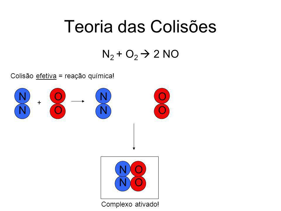 Teoria das Colisões O O N N Colisão efetiva = reação química.