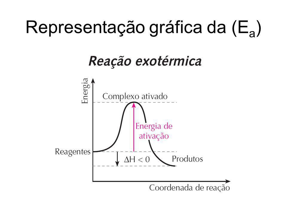 Representação gráfica da (E a )