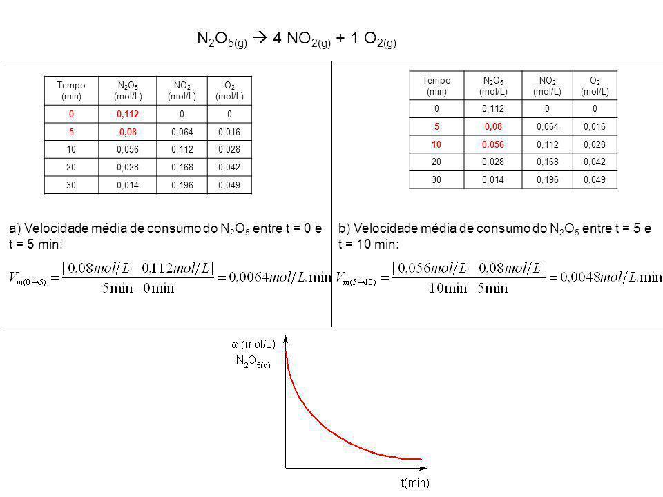 Tempo (min) N 2 O 5 (mol/L) NO 2 (mol/L) O 2 (mol/L) 00,11200 50,080,0640,016 100,0560,1120,028 200,0280,1680,042 300,0140,1960,049 a) Velocidade média de consumo do N 2 O 5 entre t = 0 e t = 5 min: Tempo (min) N 2 O 5 (mol/L) NO 2 (mol/L) O 2 (mol/L) 00,11200 50,080,0640,016 100,0560,1120,028 200,0280,1680,042 300,0140,1960,049 b) Velocidade média de consumo do N 2 O 5 entre t = 5 e t = 10 min: N 2 O 5(g)  4 NO 2(g) + 1 O 2(g)