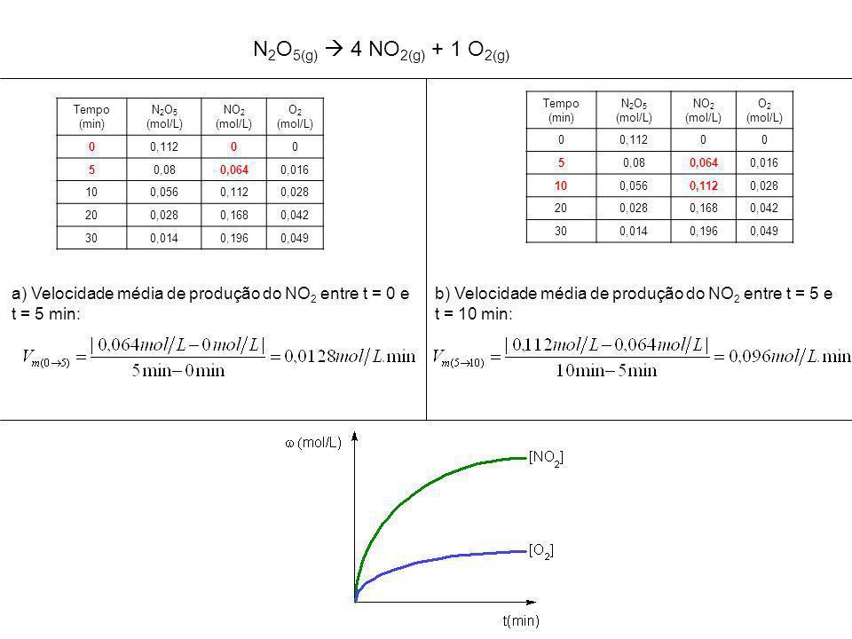 Tempo (min) N 2 O 5 (mol/L) NO 2 (mol/L) O 2 (mol/L) 00,11200 50,080,0640,016 100,0560,1120,028 200,0280,1680,042 300,0140,1960,049 a) Velocidade média de produção do NO 2 entre t = 0 e t = 5 min: Tempo (min) N 2 O 5 (mol/L) NO 2 (mol/L) O 2 (mol/L) 00,11200 50,080,0640,016 100,0560,1120,028 200,0280,1680,042 300,0140,1960,049 b) Velocidade média de produção do NO 2 entre t = 5 e t = 10 min: N 2 O 5(g)  4 NO 2(g) + 1 O 2(g)