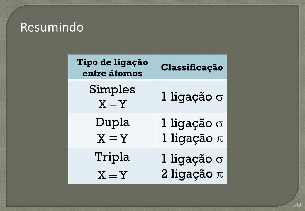 20 Resumindo Tipo de ligação entre átomos Classificação Simples X  Y 1 ligação  Dupla X = Y 1 ligação  1 ligação  Tripla X  Y 1 ligação  2 ligaç