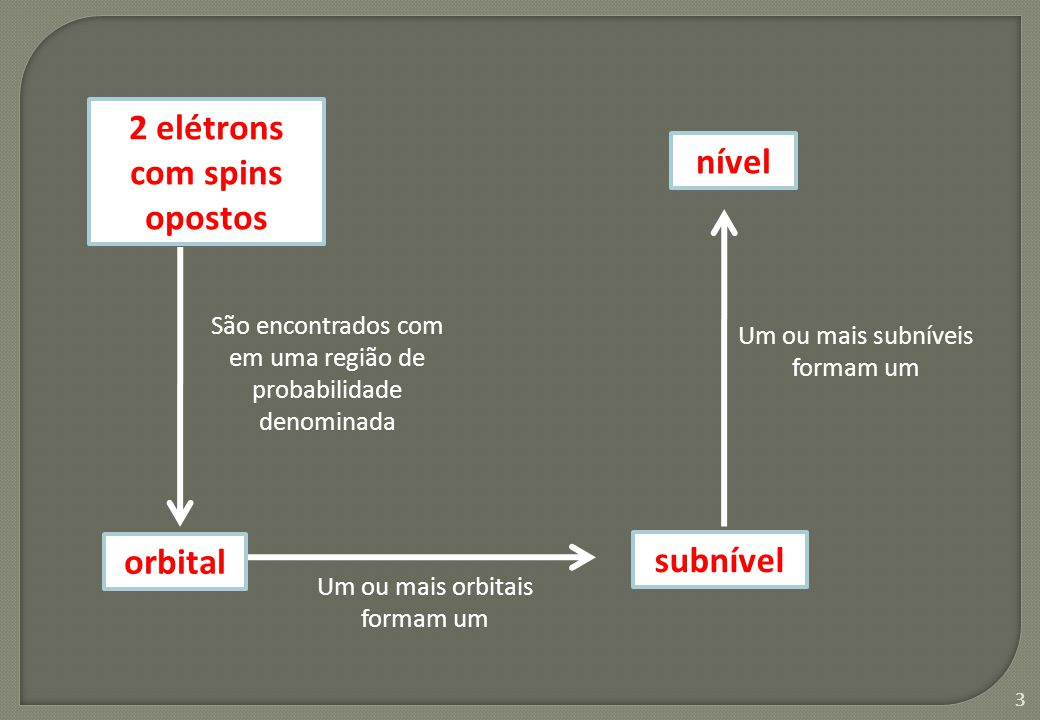 4 Representação esquemática de um orbital Subnível s (1 orbital = 2 elétrons) Subnível p (3 orbitais = 6 elétrons) Subnível d (5 orbitais = 10 elétrons) Subnível f (7 orbitais = 14 elétrons) Representação esquemática de um par de elétrons com spins opostos