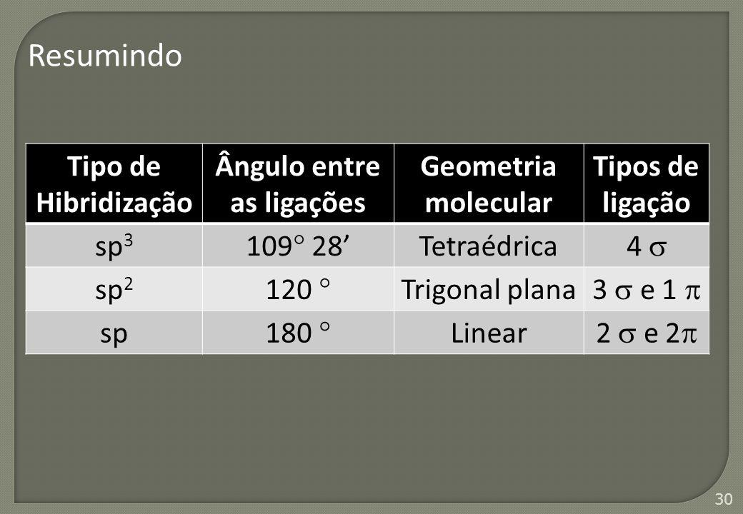 30 Tipo de Hibridização Ângulo entre as ligações Geometria molecular Tipos de ligação sp 3 109  28' Tetraédrica 4  sp 2 120  Trigonal plana 3  e 1