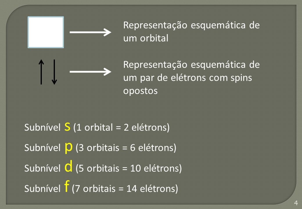 4 Representação esquemática de um orbital Subnível s (1 orbital = 2 elétrons) Subnível p (3 orbitais = 6 elétrons) Subnível d (5 orbitais = 10 elétron