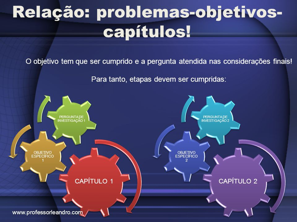 Relação: problemas-objetivos- capítulos! O objetivo tem que ser cumprido e a pergunta atendida nas considerações finais! Para tanto, etapas devem ser