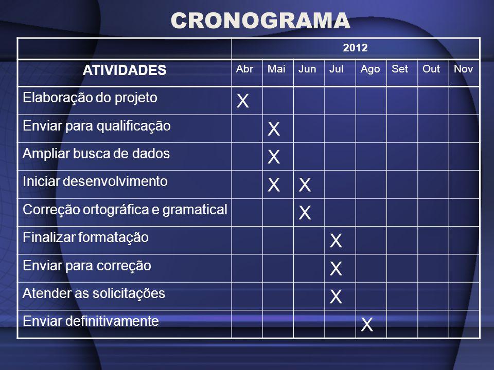 CRONOGRAMA 2012 ATIVIDADES AbrMaiJunJulAgoSetOutNov Elaboração do projeto X Enviar para qualificação X Ampliar busca de dados X Iniciar desenvolviment