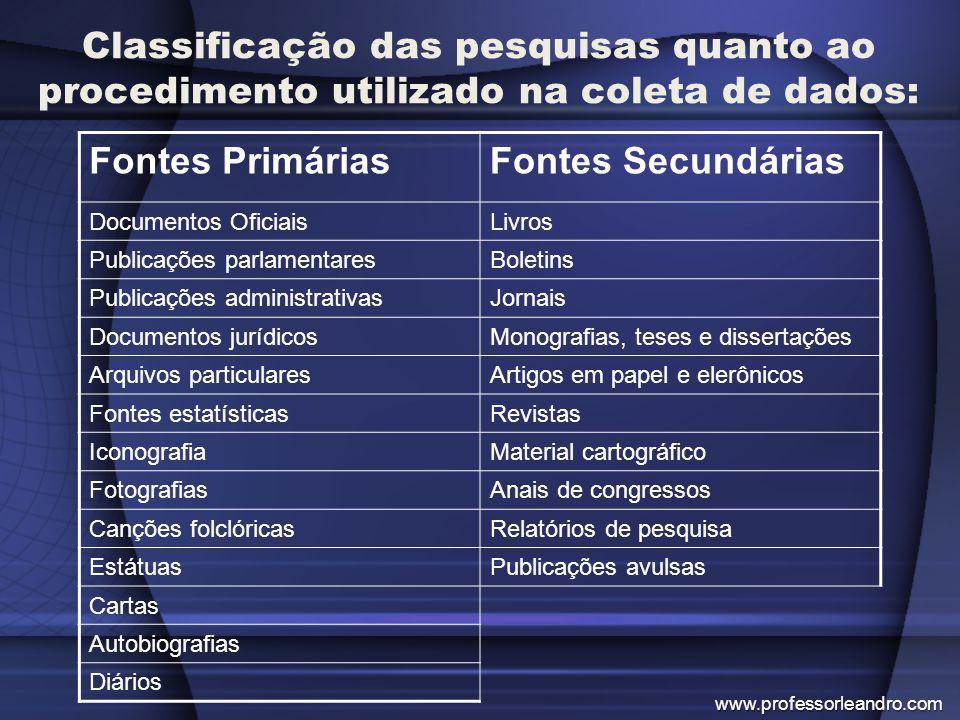 Classificação das pesquisas quanto ao procedimento utilizado na coleta de dados: Fontes PrimáriasFontes Secundárias Documentos OficiaisLivros Publicaç