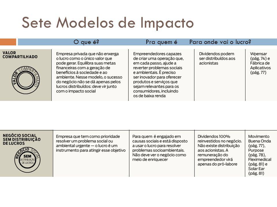 Mobilização Social  Purpose Brasil: Projetos de mobilização em massa  Good: ONGs + Empreendedores + Pessoas  GetUP!: Engajar cidadãos em torno de causas comuns