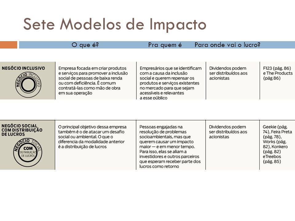 Sete Modelos de Impacto O que é?Pra quem éPara onde vai o lucro?