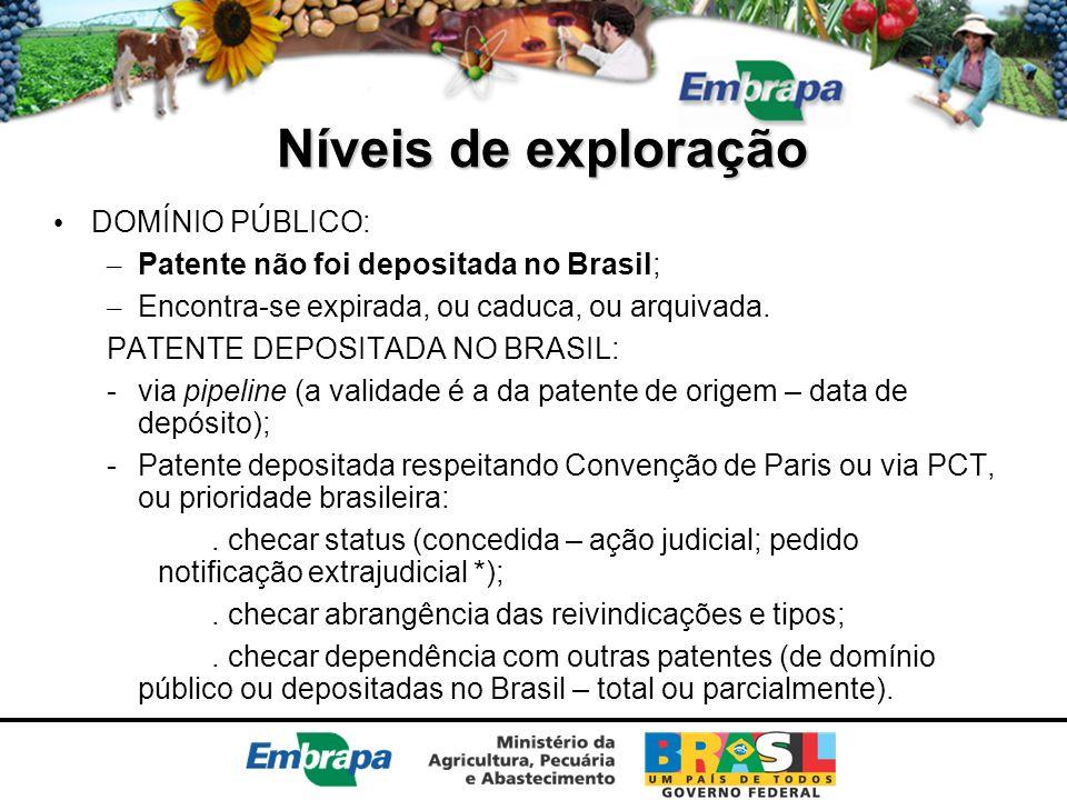 Níveis de exploração DOMÍNIO PÚBLICO: – Patente não foi depositada no Brasil; – Encontra-se expirada, ou caduca, ou arquivada. PATENTE DEPOSITADA NO B