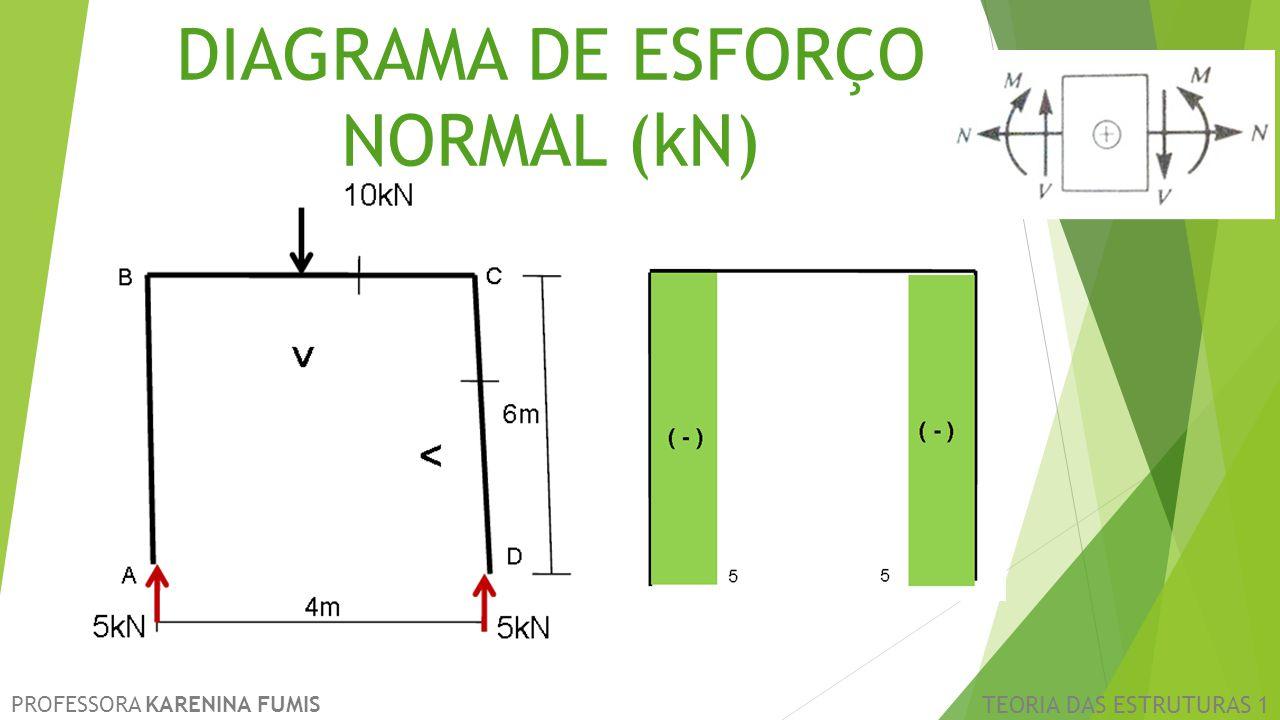 PROFESSORA KARENINA FUMIS TEORIA DAS ESTRUTURAS 1 DIAGRAMA DE ESFORÇO NORMAL (kN)