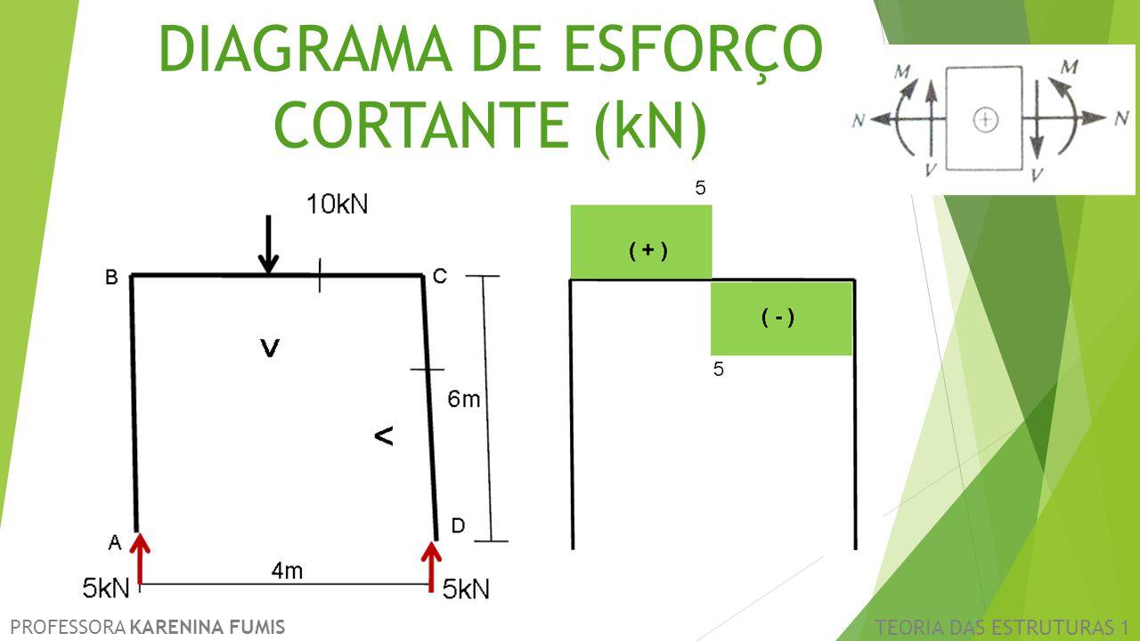 PROFESSORA KARENINA FUMIS TEORIA DAS ESTRUTURAS 1 DIAGRAMA DE ESFORÇO CORTANTE (kN)