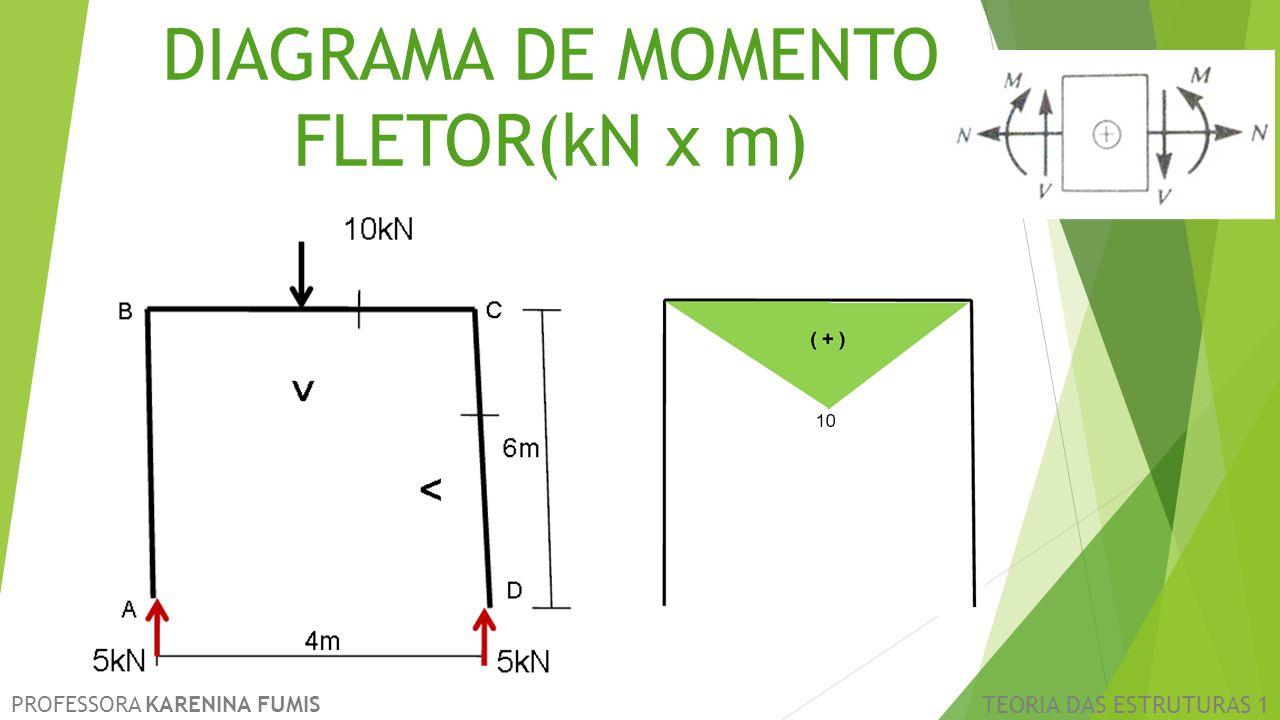 PROFESSORA KARENINA FUMIS TEORIA DAS ESTRUTURAS 1 DIAGRAMA DE MOMENTO FLETOR(kN x m)