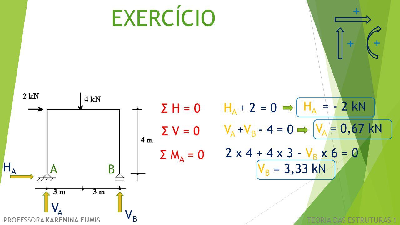 HAHA PROFESSORA KARENINA FUMIS TEORIA DAS ESTRUTURAS 1 EXERCÍCIO A VAVA VBVB B Σ V = 0 Σ H = 0 HAHA + 2 = 0 V A +V B - 4 = 0 Σ M A = 0 HAHA = - 2 kN +