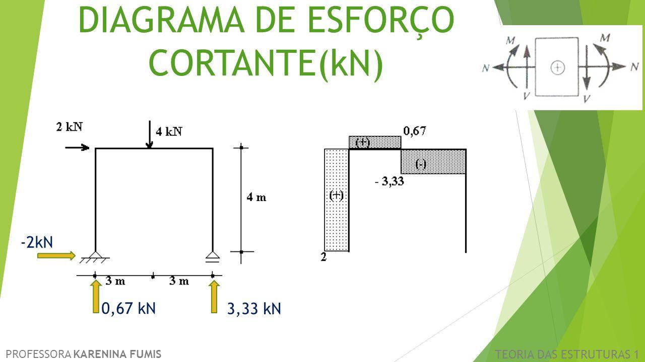 PROFESSORA KARENINA FUMIS TEORIA DAS ESTRUTURAS 1 DIAGRAMA DE ESFORÇO CORTANTE(kN) -2kN 0,67 kN 3,33 kN