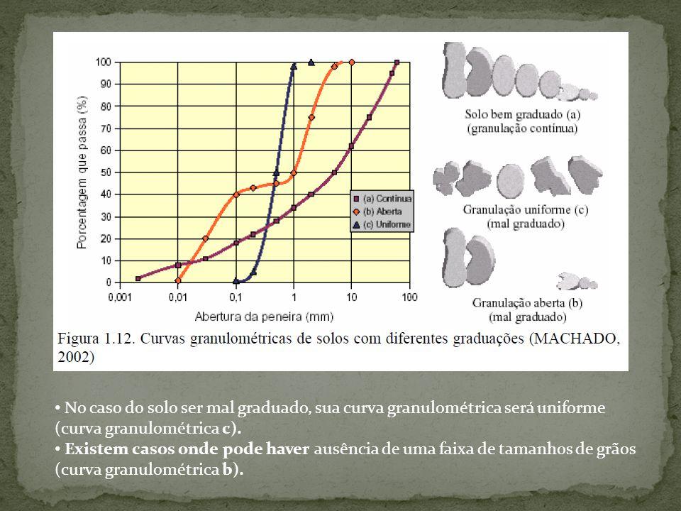 Do ponto de vista de engenharia, apesar da análise granulométrica classificar texturalmente o solo, esta por si só não consegue retratar o comportamento do mesmo.