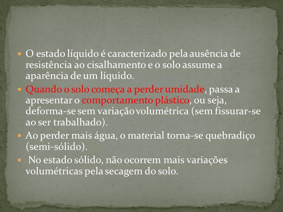 Os teores de umidade correspondentes às mudanças de estado são denominados de Limite de Liquidez (LL), Limite de Plasticidade (LP), e Limite de Contração (LC).