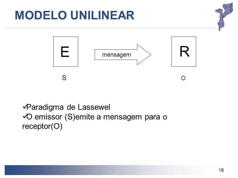18 MODELO UNILINEAR R mensagem S O Paradigma de Lassewel O emissor (S)emite a mensagem para o receptor(O) E