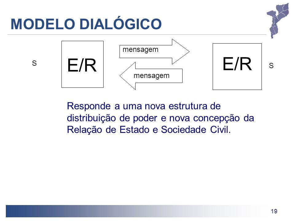 19 MODELO DIALÓGICO E/R mensagem S E/R S mensagem Responde a uma nova estrutura de distribuição de poder e nova concepção da Relação de Estado e Socie